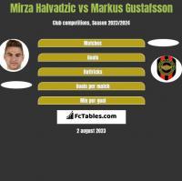 Mirza Halvadzic vs Markus Gustafsson h2h player stats