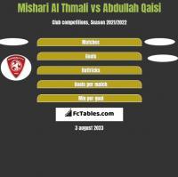 Mishari Al Thmali vs Abdullah Qaisi h2h player stats