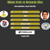 Mislav Orsic vs Bernardo Silva h2h player stats