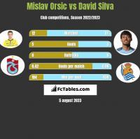 Mislav Orsic vs David Silva h2h player stats