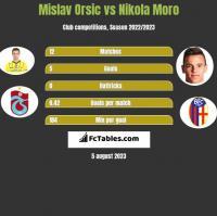 Mislav Orsic vs Nikola Moro h2h player stats