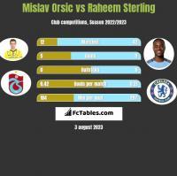 Mislav Orsic vs Raheem Sterling h2h player stats