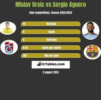 Mislav Orsic vs Sergio Aguero h2h player stats
