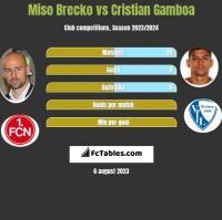 Miso Brecko vs Cristian Gamboa h2h player stats
