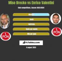 Miso Brecko vs Enrico Valentini h2h player stats