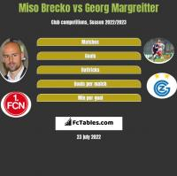 Miso Brecko vs Georg Margreitter h2h player stats