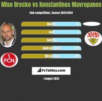 Miso Brecko vs Konstantinos Mavropanos h2h player stats