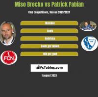 Miso Brecko vs Patrick Fabian h2h player stats