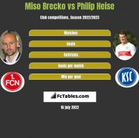 Miso Brecko vs Philip Heise h2h player stats