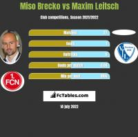Miso Brecko vs Maxim Leitsch h2h player stats