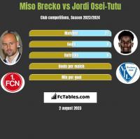 Miso Brecko vs Jordi Osei-Tutu h2h player stats