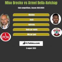 Miso Brecko vs Armel Bella-Kotchap h2h player stats