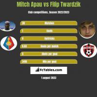 Mitch Apau vs Filip Twardzik h2h player stats