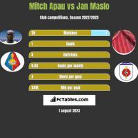 Mitch Apau vs Jan Maslo h2h player stats