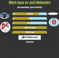 Mitch Apau vs Jurij Medvedev h2h player stats