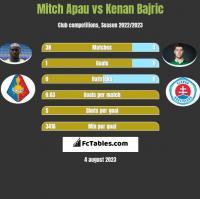 Mitch Apau vs Kenan Bajric h2h player stats