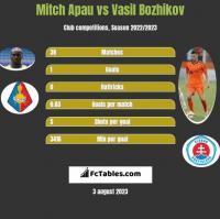 Mitch Apau vs Vasil Bozhikov h2h player stats