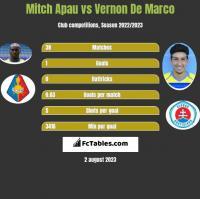 Mitch Apau vs Vernon De Marco h2h player stats