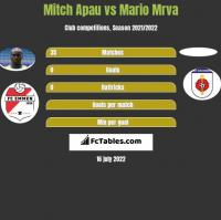 Mitch Apau vs Mario Mrva h2h player stats