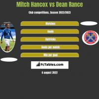 Mitch Hancox vs Dean Rance h2h player stats