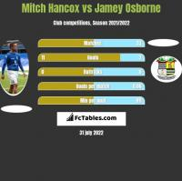 Mitch Hancox vs Jamey Osborne h2h player stats
