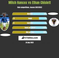 Mitch Hancox vs Ethan Chislett h2h player stats