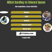 Mitch Harding vs Edward Upson h2h player stats