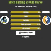 Mitch Harding vs Ollie Clarke h2h player stats