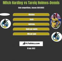 Mitch Harding vs Tareiq Holmes-Dennis h2h player stats
