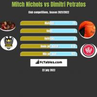 Mitch Nichols vs Dimitri Petratos h2h player stats