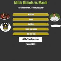 Mitch Nichols vs Mandi h2h player stats