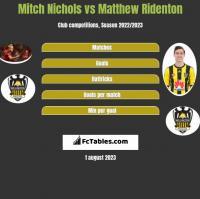 Mitch Nichols vs Matthew Ridenton h2h player stats