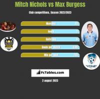 Mitch Nichols vs Max Burgess h2h player stats