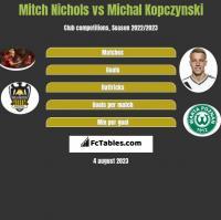 Mitch Nichols vs Michal Kopczynski h2h player stats
