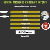 Mitchel Michaelis vs Damien Perquis h2h player stats