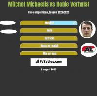 Mitchel Michaelis vs Hobie Verhulst h2h player stats