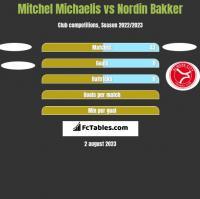 Mitchel Michaelis vs Nordin Bakker h2h player stats