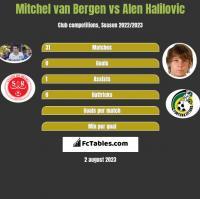 Mitchel van Bergen vs Alen Halilovic h2h player stats
