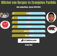 Mitchel van Bergen vs Evangelos Pavlidis h2h player stats