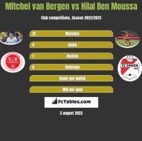 Mitchel van Bergen vs Hilal Ben Moussa h2h player stats