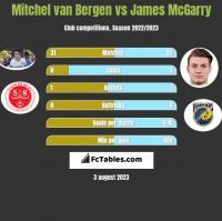 Mitchel van Bergen vs James McGarry h2h player stats
