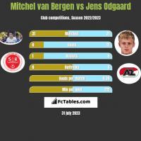 Mitchel van Bergen vs Jens Odgaard h2h player stats