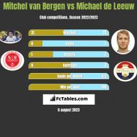 Mitchel van Bergen vs Michael de Leeuw h2h player stats