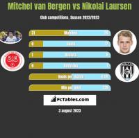 Mitchel van Bergen vs Nikolai Laursen h2h player stats