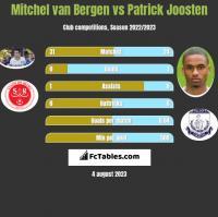 Mitchel van Bergen vs Patrick Joosten h2h player stats