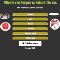 Mitchel van Bergen vs Robbert De Vos h2h player stats