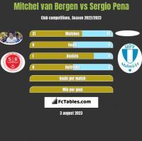 Mitchel van Bergen vs Sergio Pena h2h player stats