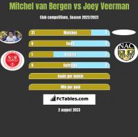 Mitchel van Bergen vs Joey Veerman h2h player stats