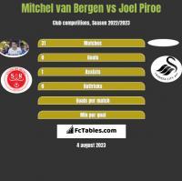 Mitchel van Bergen vs Joel Piroe h2h player stats