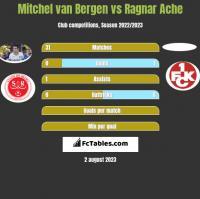 Mitchel van Bergen vs Ragnar Ache h2h player stats